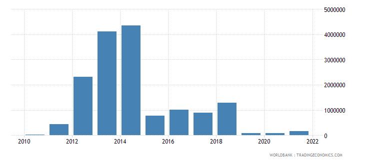 honduras net bilateral aid flows from dac donors austria us dollar wb data