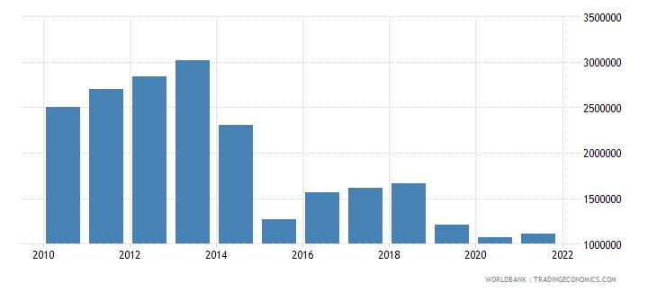 honduras net bilateral aid flows from dac donors belgium us dollar wb data