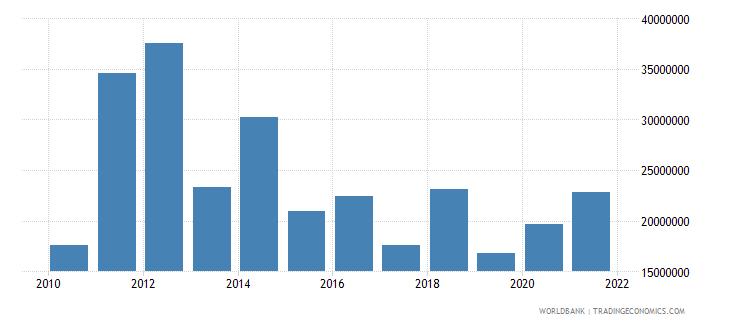honduras net bilateral aid flows from dac donors canada us dollar wb data