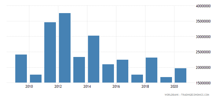 honduras net bilateral aid flows from dac donors canada us dollar wb data