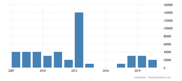 honduras net bilateral aid flows from dac donors czech republic current us$ wb data