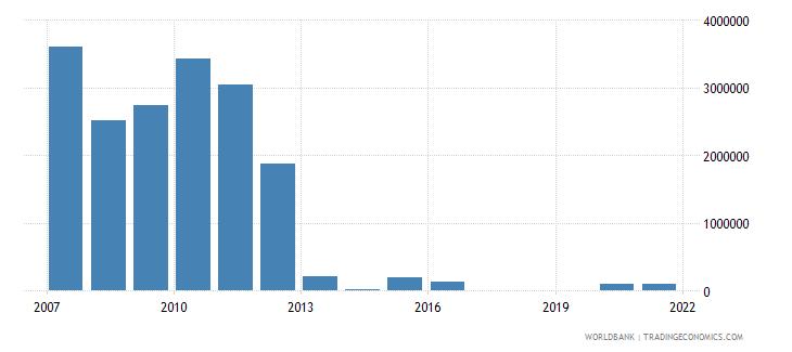 honduras net bilateral aid flows from dac donors denmark us dollar wb data
