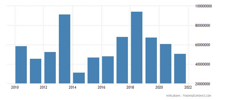 honduras net bilateral aid flows from dac donors european commission us dollar wb data