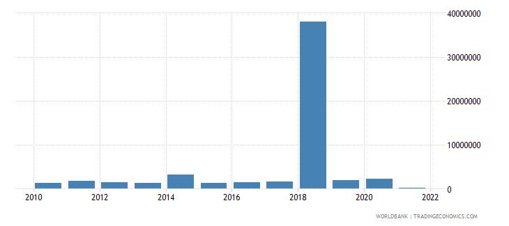 honduras net bilateral aid flows from dac donors france us dollar wb data