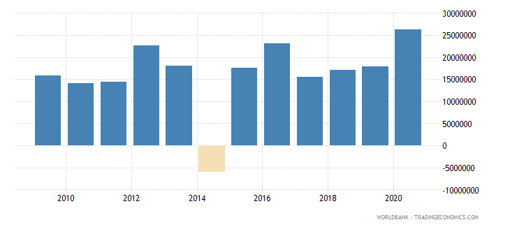 honduras net bilateral aid flows from dac donors germany us dollar wb data
