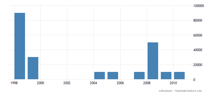 honduras net bilateral aid flows from dac donors greece us dollar wb data