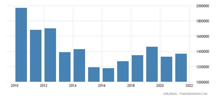 honduras net bilateral aid flows from dac donors ireland us dollar wb data