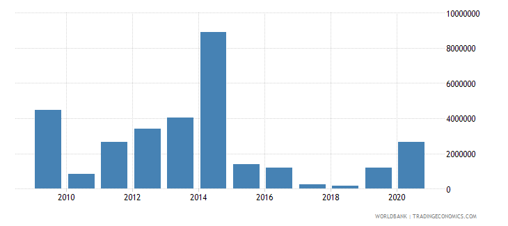 honduras net bilateral aid flows from dac donors italy us dollar wb data