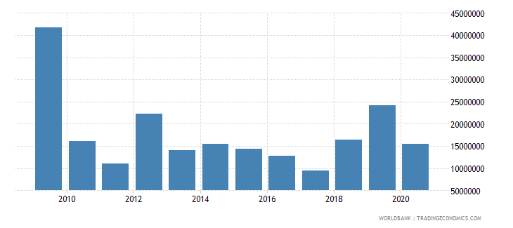 honduras net bilateral aid flows from dac donors japan us dollar wb data