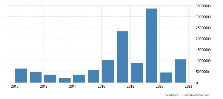 honduras net bilateral aid flows from dac donors korea rep us dollar wb data