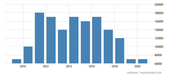 honduras net bilateral aid flows from dac donors luxembourg us dollar wb data