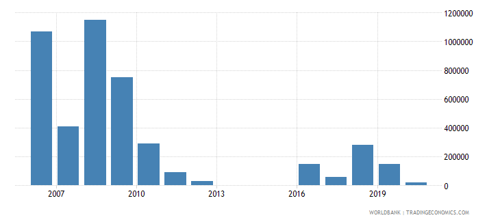 honduras net bilateral aid flows from dac donors netherlands us dollar wb data