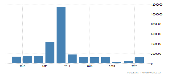 honduras net bilateral aid flows from dac donors norway us dollar wb data