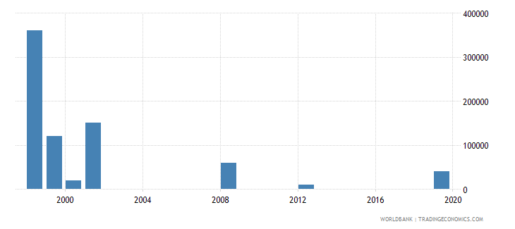 honduras net bilateral aid flows from dac donors portugal us dollar wb data