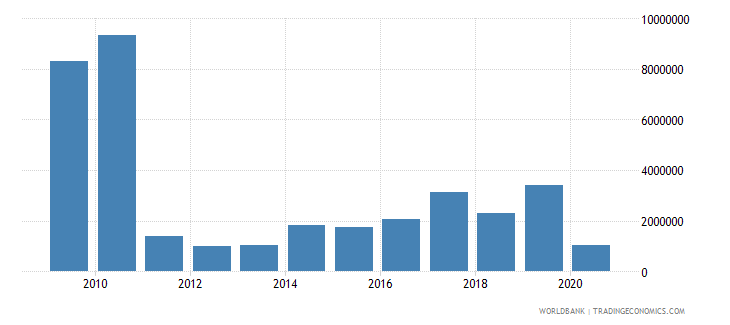 honduras net bilateral aid flows from dac donors sweden us dollar wb data