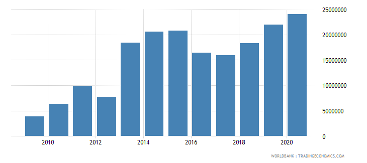 honduras net bilateral aid flows from dac donors switzerland us dollar wb data