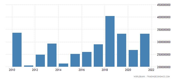 honduras net bilateral aid flows from dac donors total us dollar wb data