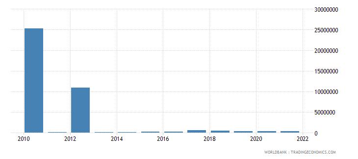 honduras net bilateral aid flows from dac donors united kingdom us dollar wb data