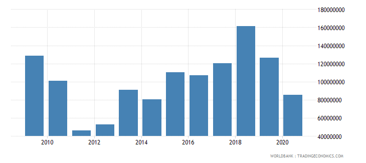 honduras net bilateral aid flows from dac donors united states us dollar wb data