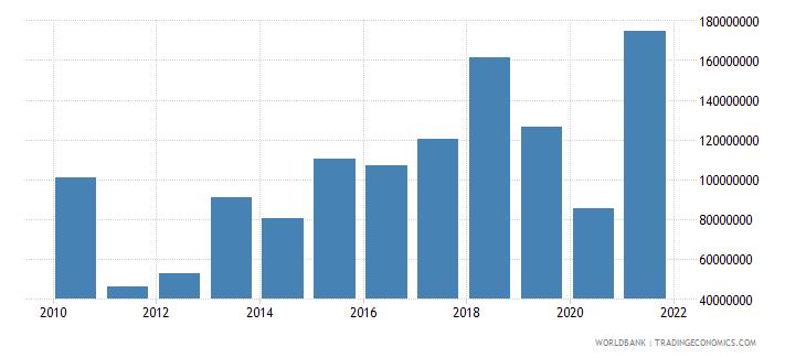 honduras net bilateral aid flows from dac donors united states us dollar wb data