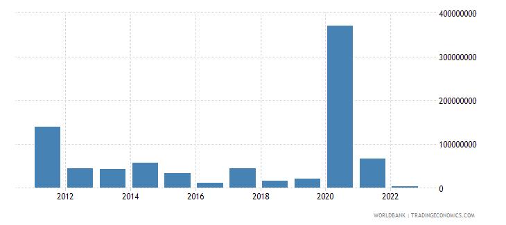 honduras net capital account bop us dollar wb data