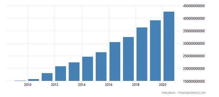 honduras net domestic credit current lcu wb data