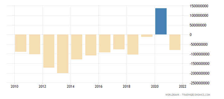 honduras net financial account bop current us$ wb data