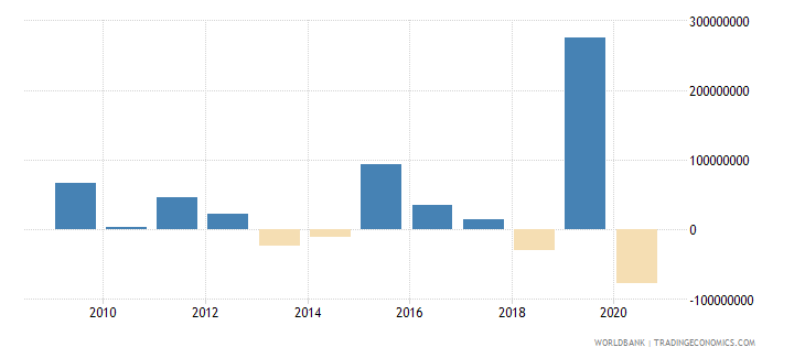 honduras net financial flows bilateral nfl us dollar wb data