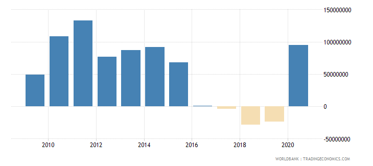 honduras net financial flows ida nfl us dollar wb data