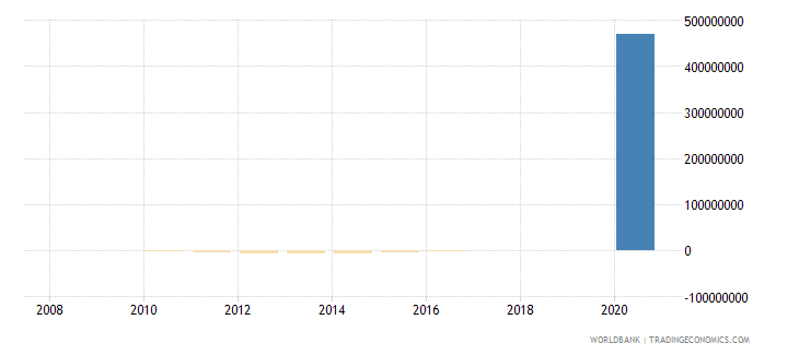 honduras net financial flows imf nonconcessional nfl us dollar wb data
