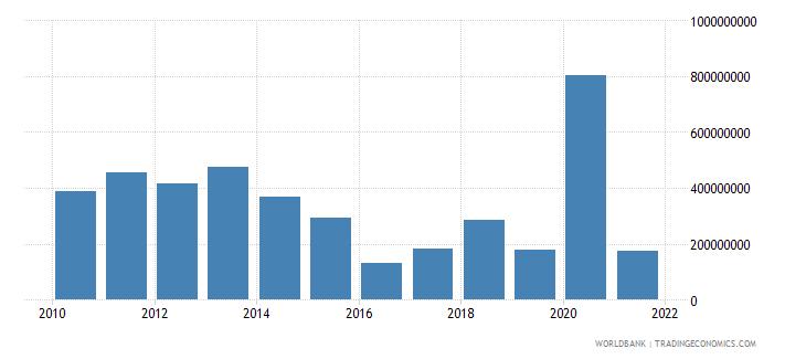 honduras net financial flows multilateral nfl us dollar wb data