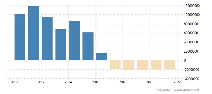 honduras net financial flows rdb concessional nfl us dollar wb data