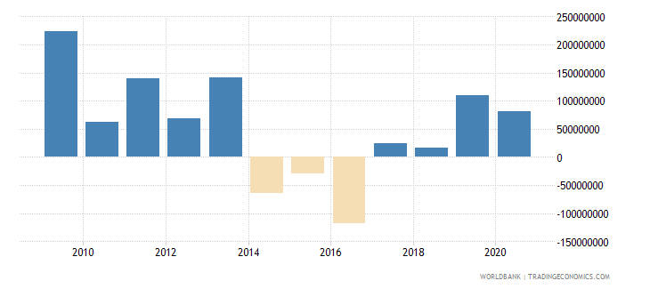 honduras net flows on external debt private nonguaranteed png nfl us dollar wb data