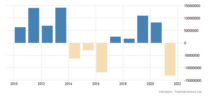 honduras net flows on external debt private nonguaranteed png nfl us dollar wb data