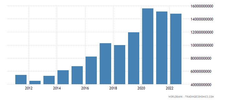 honduras net foreign assets current lcu wb data