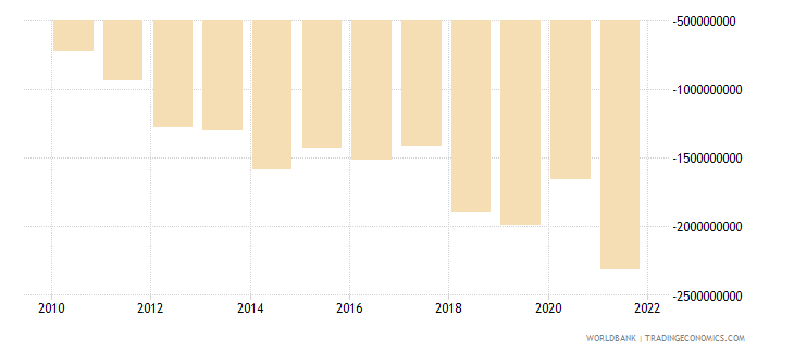 honduras net income from abroad us dollar wb data