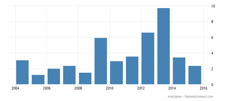 honduras net incurrence of liabilities total percent of gdp wb data
