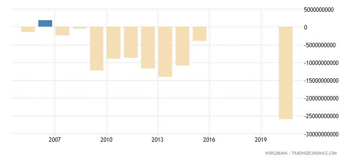 honduras net lending   net borrowing  current lcu wb data