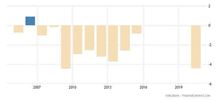 honduras net lending   net borrowing  percent of gdp wb data