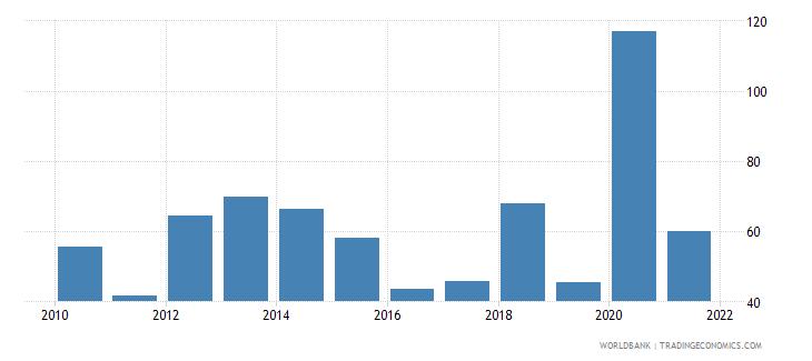 honduras net oda received per capita us dollar wb data