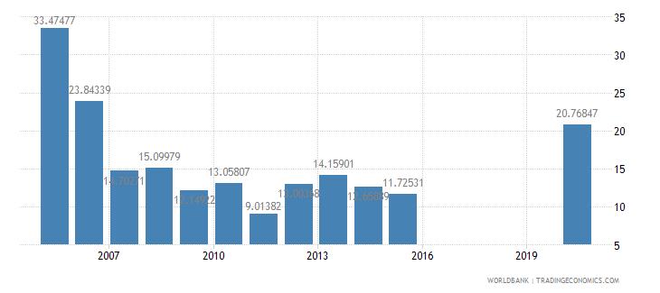 honduras net oda received percent of central government expense wb data