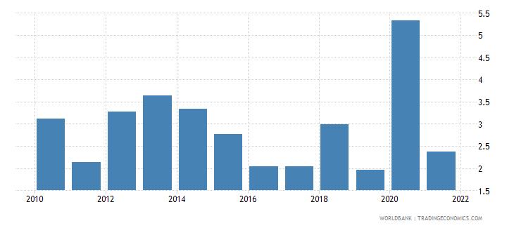 honduras net oda received percent of gni wb data