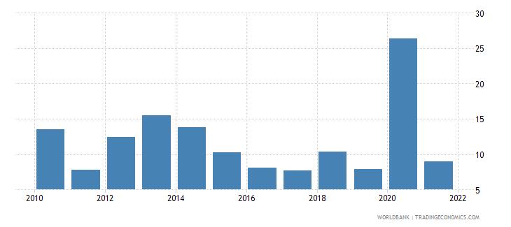 honduras net oda received percent of gross capital formation wb data