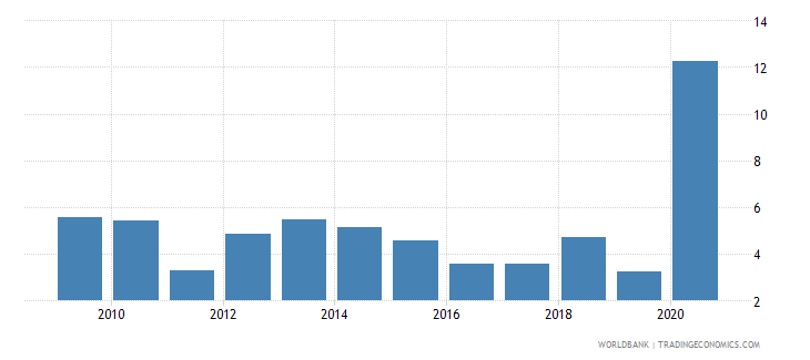 honduras net oda received percent of imports of goods and services wb data