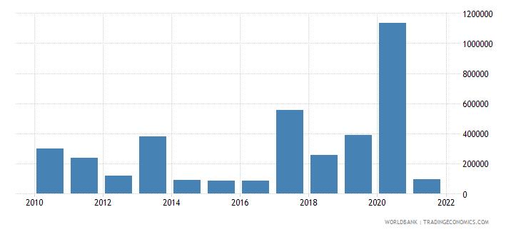 honduras net official flows from un agencies iaea us dollar wb data