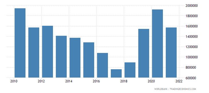 honduras net official flows from un agencies unfpa us dollar wb data