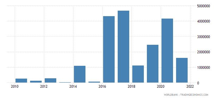 honduras net official flows from un agencies wfp us dollar wb data