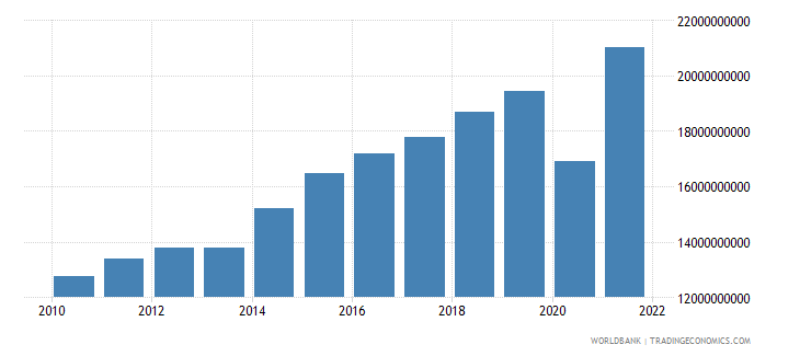 honduras net taxes on products constant lcu wb data