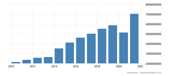honduras net taxes on products current lcu wb data