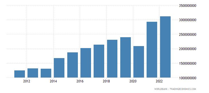 honduras net taxes on products us dollar wb data
